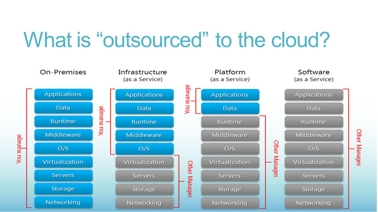 What is outsourced to the cloud