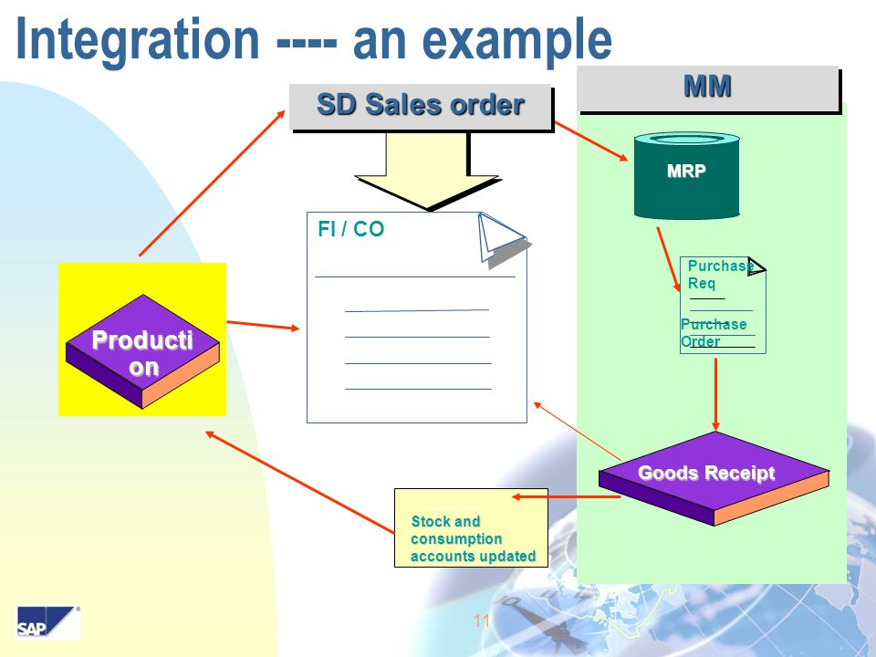 11 Integration ---- an example Producti on Stock and consumption accounts updated Goods Receipt MRP FI / CO SD Sales order Purchase Req Purchase Order MMMM