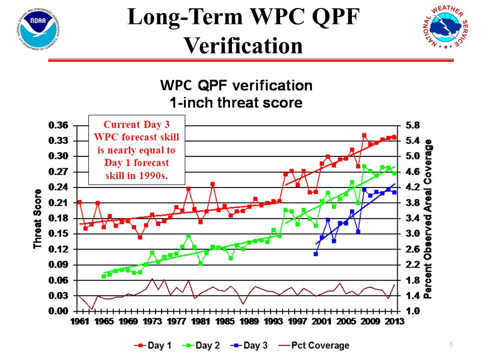 Long-Term WPC QPF Verification 6 WPC Current Day 3 WPC forecast skill is nearly equal to Day 1 forecast skill in 1990s.
