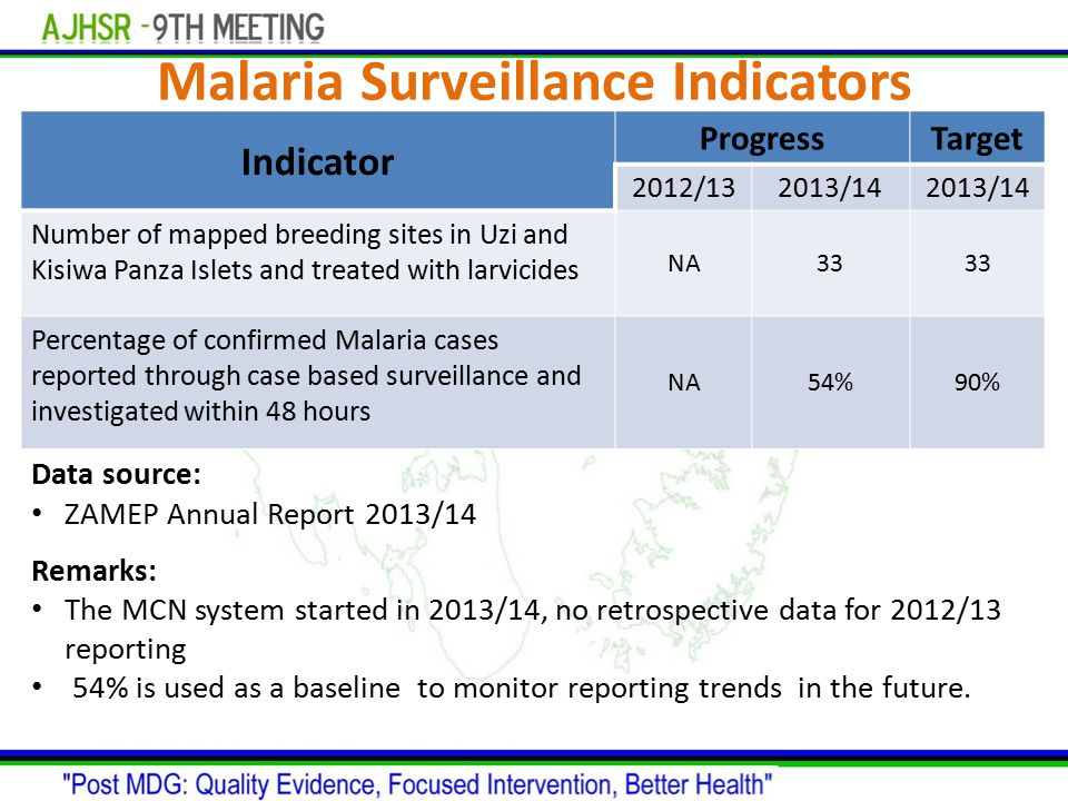 Malaria Surveillance Indicators Indicator ProgressTarget 2012/132013/14 Number of mapped breeding sites in Uzi and Kisiwa Panza Islets and treated wit