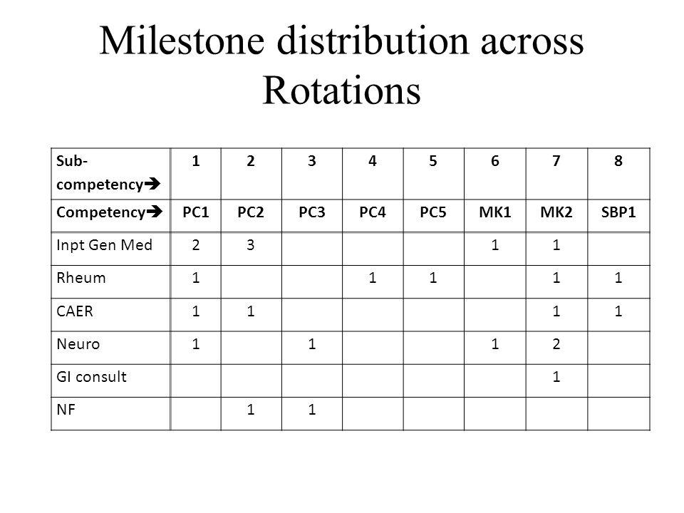 Milestone distribution across Rotations Sub- competency  12345678 Competency  PC1PC2PC3PC4PC5MK1MK2SBP1 Inpt Gen Med23 11 Rheum1 11 11 CAER11 11 Neu