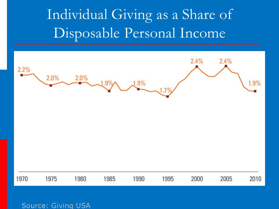 Individual Giving as a Share of Disposable Personal Income Source: Giving USA