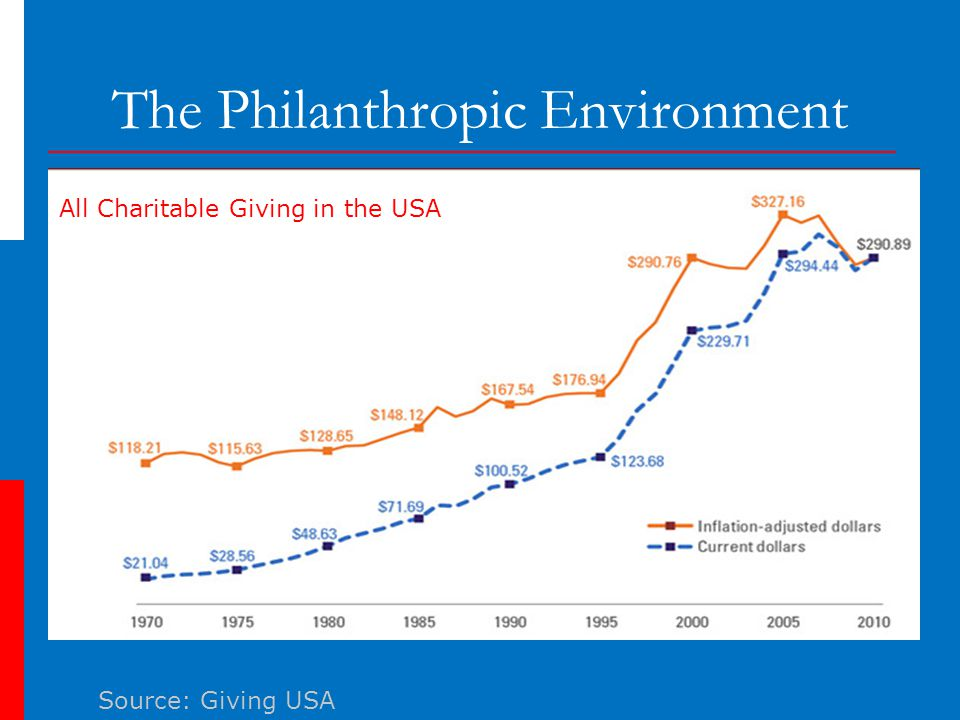 The Philanthropic Environment Source: Giving USA All Charitable Giving in the USA