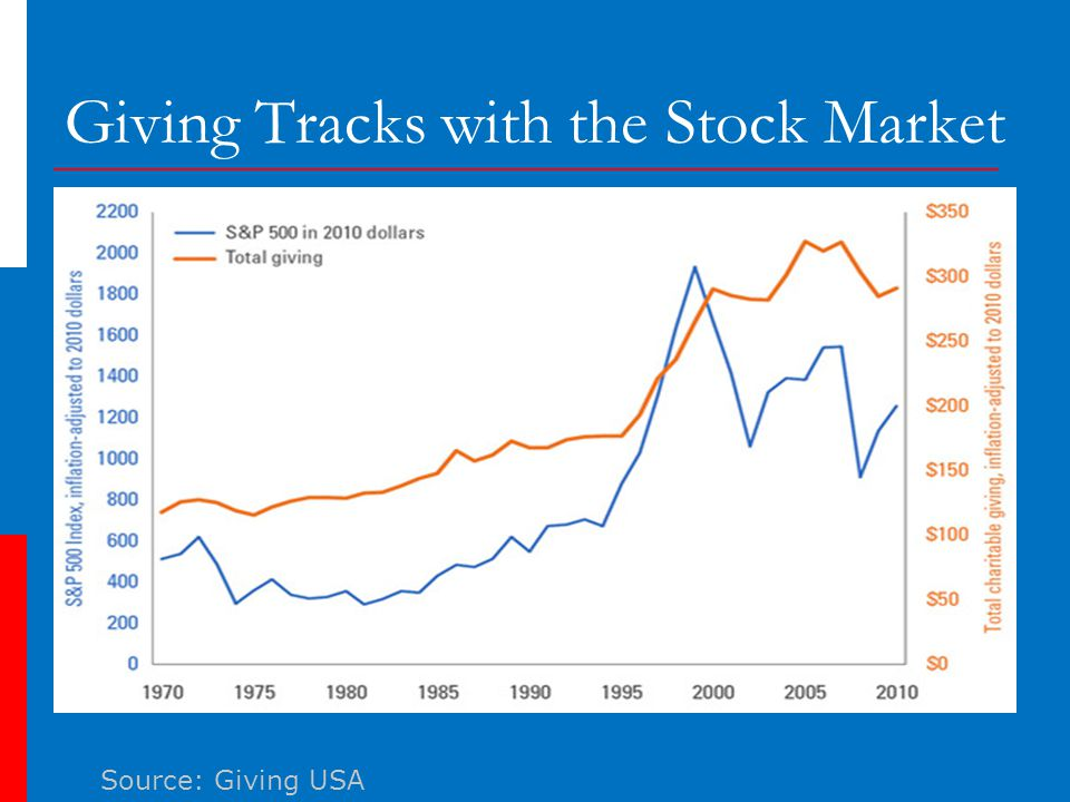 Giving Tracks with the Stock Market Source: Giving USA