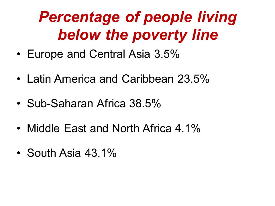 Percentage of people living below the poverty line Europe and Central Asia 3.5% Latin America and Caribbean 23.5% Sub-Saharan Africa 38.5% Middle East and North Africa 4.1% South Asia 43.1%