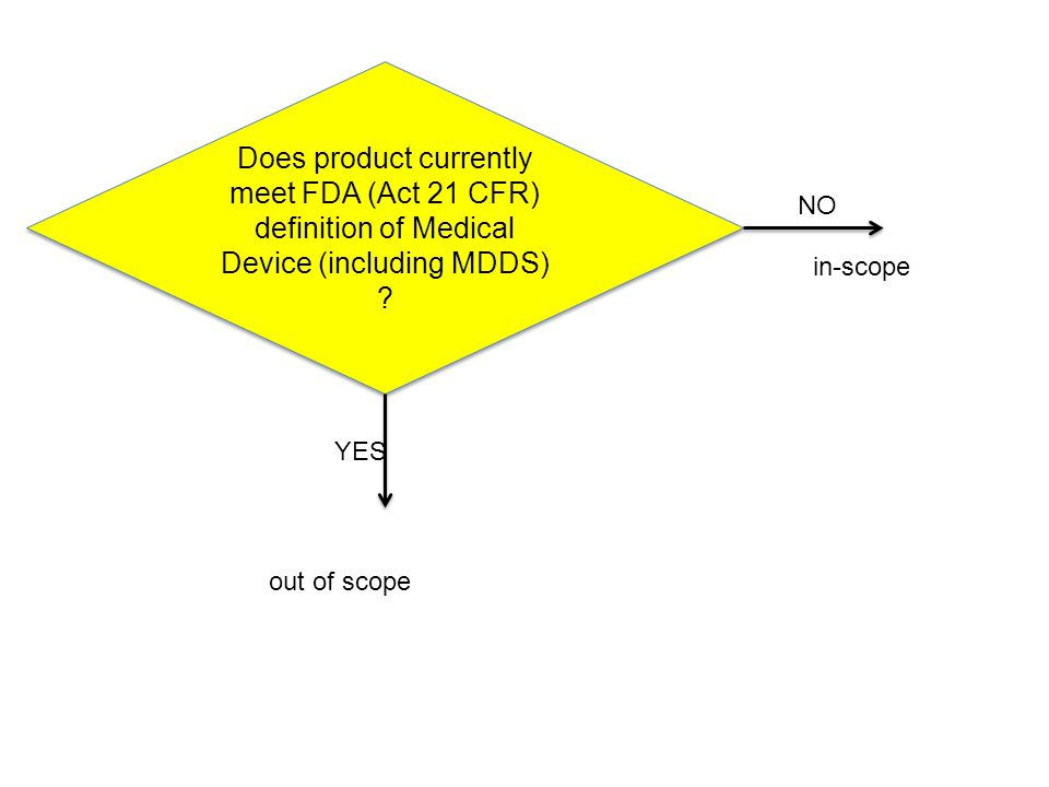 Diagram Does product currently meet FDA (Act 21 CFR) definition of Medical Device (including MDDS) .