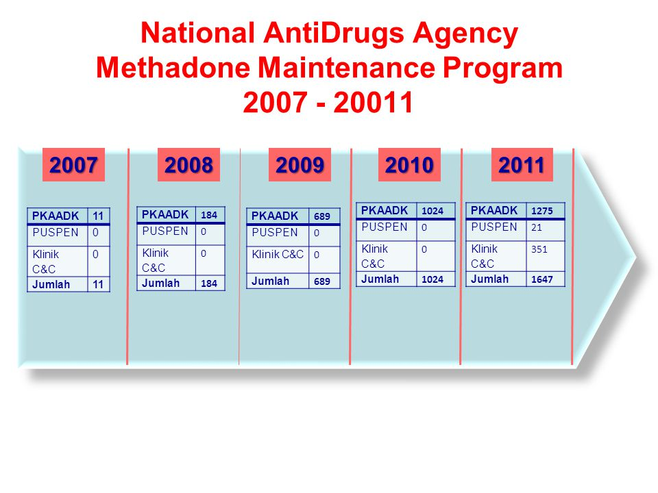 20112009200820072010 National AntiDrugs Agency Methadone Maintenance Program 2007 - 20011 PKAADK11 PUSPEN0 Klinik C&C 0 Jumlah11 PKAADK 184 PUSPEN 0 Klinik C&C 0 Jumlah 184 PKAADK 689 PUSPEN 0 Klinik C&C 0 Jumlah 689 PKAADK 1024 PUSPEN 0 Klinik C&C 0 Jumlah 1024 PKAADK 1275 PUSPEN 21 Klinik C&C 351 Jumlah 1647