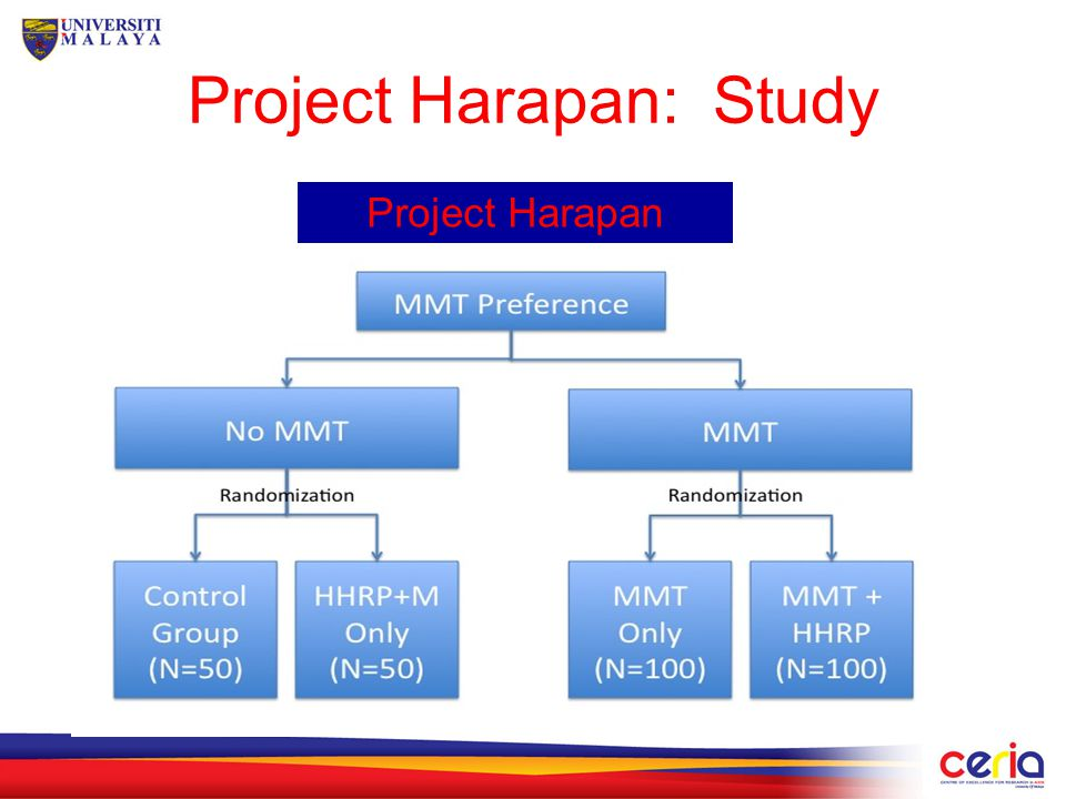 Project Harapan: Initial Findings Total of 121 participants enrolled –MMT = 38 –MMT + HHRP = 38 –HHRP(M) = 22 –Control = 23 Rate of recidivism by MMT vs.