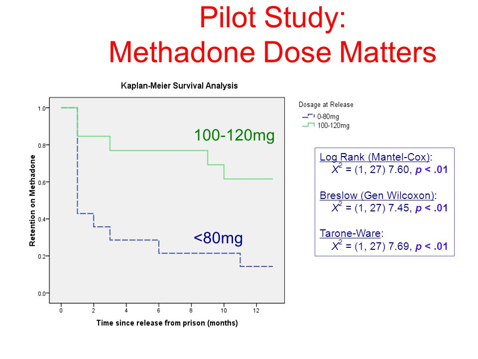 Pilot Study: Methadone Dose Matters <80mg 100-120mg Log Rank (Mantel-Cox): Χ 2 = (1, 27) 7.60, p <.01 Breslow (Gen Wilcoxon): Χ 2 = (1, 27) 7.45, p <.01 Tarone-Ware: Χ 2 = (1, 27) 7.69, p <.01