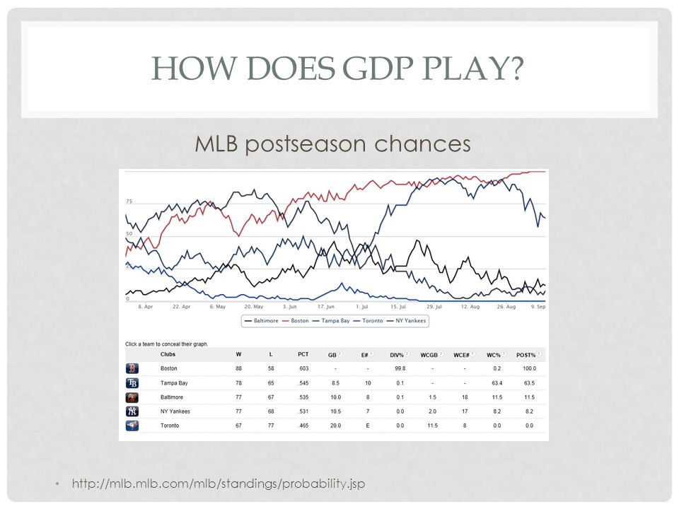 HOW DOES GDP PLAY http://mlb.mlb.com/mlb/standings/probability.jsp MLB postseason chances