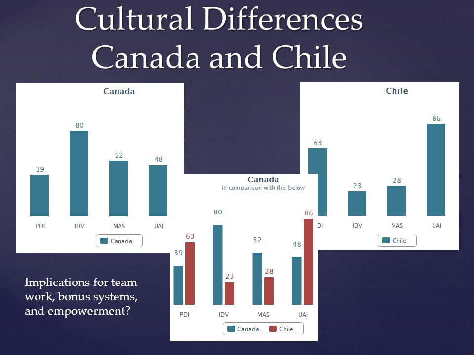 Cultural Differences Canada and Chile Implications for team work, bonus systems, and empowerment?