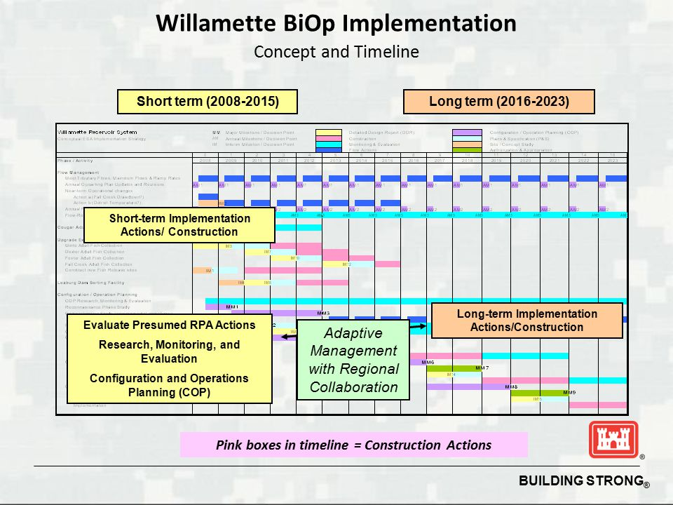 BUILDING STRONG ® Willamette BiOp Implementation Concept and Timeline Short term (2008-2015)Long term (2016-2023) Short-term Implementation Actions/ Construction Adaptive Management with Regional Collaboration Evaluate Presumed RPA Actions Research, Monitoring, and Evaluation Configuration and Operations Planning (COP) Long-term Implementation Actions/Construction Pink boxes in timeline = Construction Actions