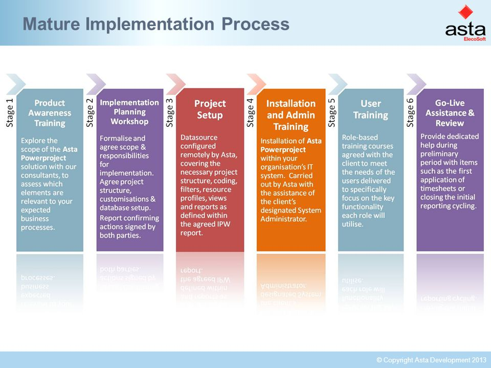 © Copyright Asta Development 2013 Mature Implementation Process
