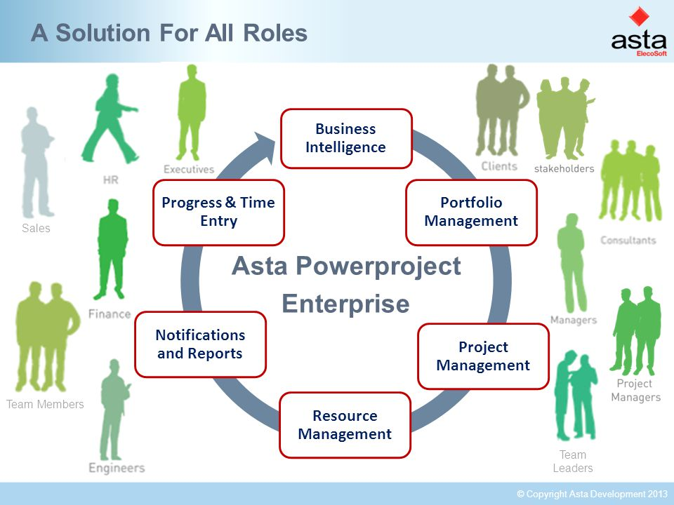 © Copyright Asta Development 2013 Team Leaders Team Members Business Intelligence Portfolio Management Project Management Resource Management Notifications and Reports Progress & Time Entry A Solution For All Roles Asta Powerproject Enterprise Sales