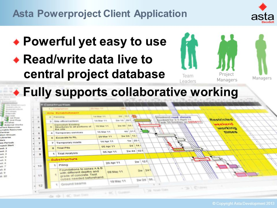 © Copyright Asta Development 2013 Asta Powerproject Client Application Powerful yet easy to use Read/write data live to central project database Fully supports collaborative working Team Leaders