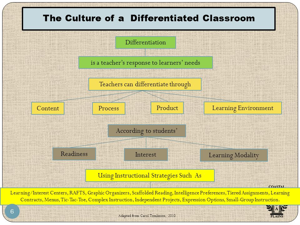 The Culture of a Differentiated Classroom Differentiation is a teacher's response to learners' needs Learning/Interest Centers, RAFTS, Graphic Organizers, Scaffolded Reading, Intelligence Preferences, Tiered Assignments, Learning Contracts, Menus, Tic-Tac-Toe, Complex Instruction, Independent Projects, Expression Options, Small-Group Instruction.