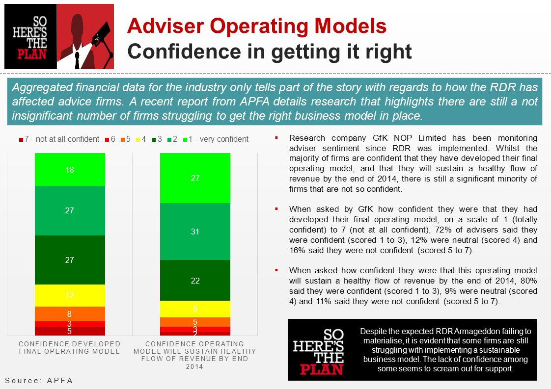Source: APFA Adviser Operating Models Confidence in getting it right  Research company GfK NOP Limited has been monitoring adviser sentiment since RDR was implemented.