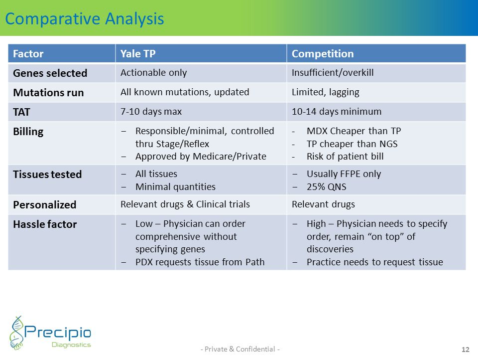 Comparative Analysis - Private & Confidential - 12 FactorYale TPCompetition Genes selected Actionable onlyInsufficient/overkill Mutations run All known mutations, updatedLimited, lagging TAT 7-10 days max10-14 days minimum Billing - Responsible/minimal, controlled thru Stage/Reflex - Approved by Medicare/Private -MDX Cheaper than TP -TP cheaper than NGS -Risk of patient bill Tissues tested - All tissues - Minimal quantities - Usually FFPE only - 25% QNS Personalized Relevant drugs & Clinical trialsRelevant drugs Hassle factor - Low – Physician can order comprehensive without specifying genes - PDX requests tissue from Path - High – Physician needs to specify order, remain on top of discoveries - Practice needs to request tissue