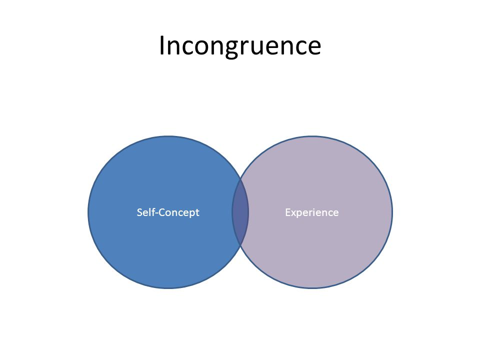 Self-Concept Incongruence Experience