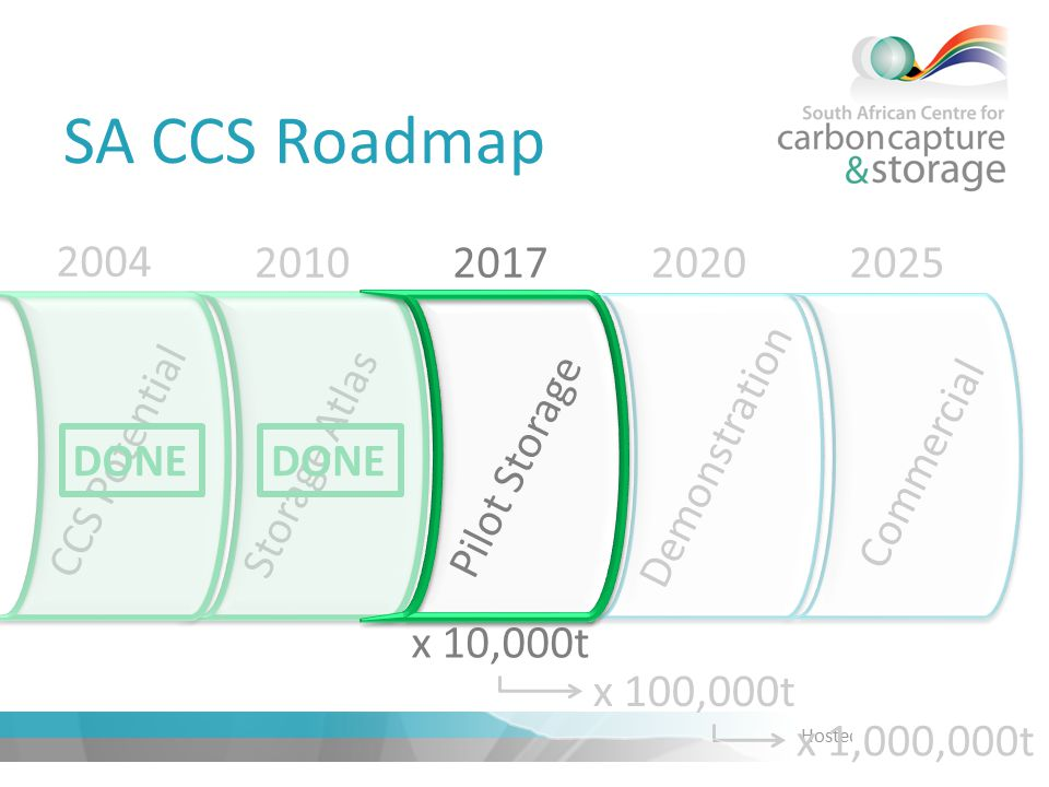 Hosted by SA CCS Roadmap CCS PotentialStorage AtlasPilot Storage Demonstration Commercial 2004 2010201720202025 x 10,000t x 100,000t x 1,000,000t DONE