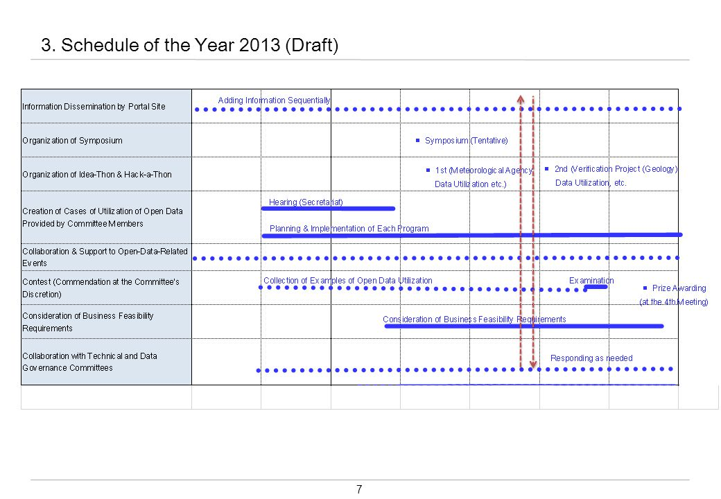 7 3. Schedule of the Year 2013 (Draft)