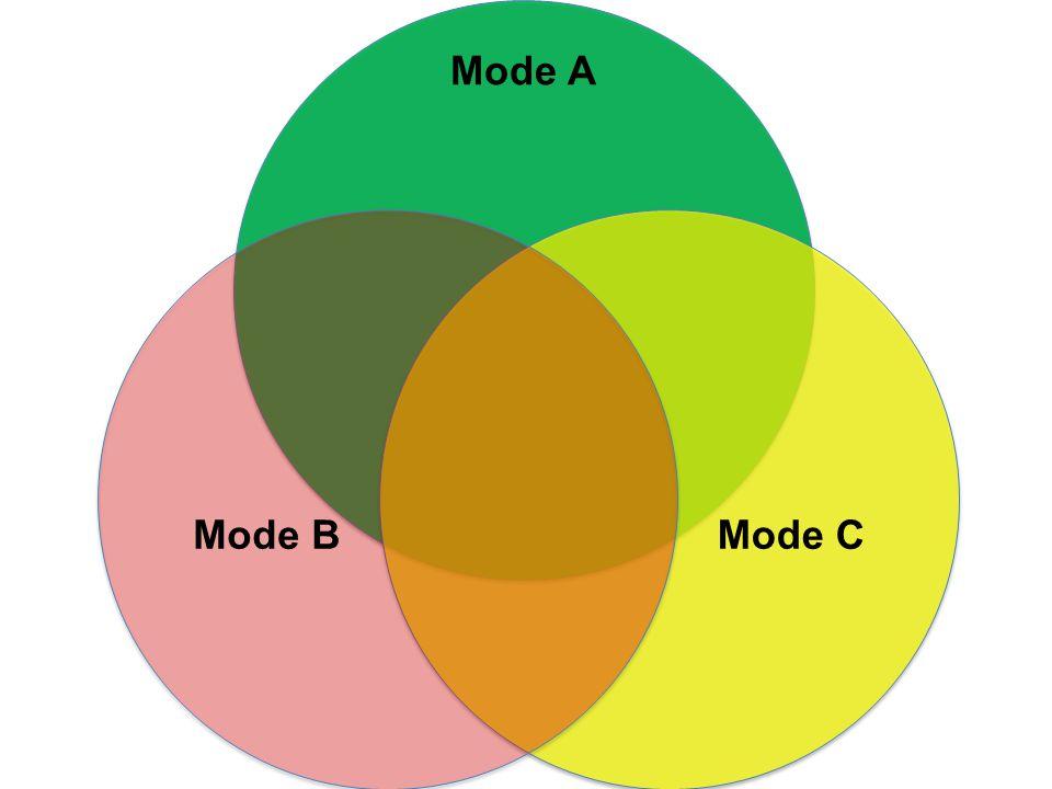 Mode A Mode BMode C