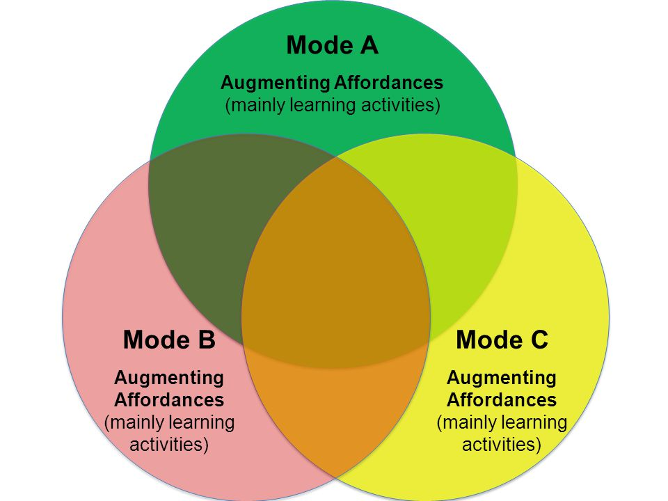 Mode A Augmenting Affordances (mainly learning activities) Mode B Augmenting Affordances (mainly learning activities) Mode C Augmenting Affordances (m