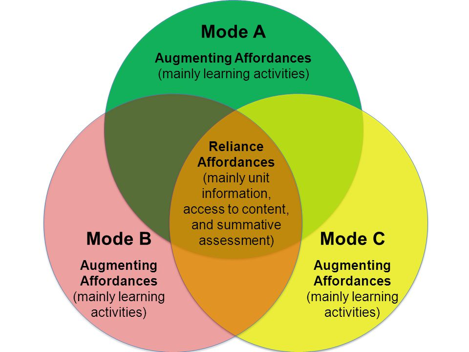 Reliance Affordances (mainly unit information, access to content, and summative assessment) Mode A Augmenting Affordances (mainly learning activities)