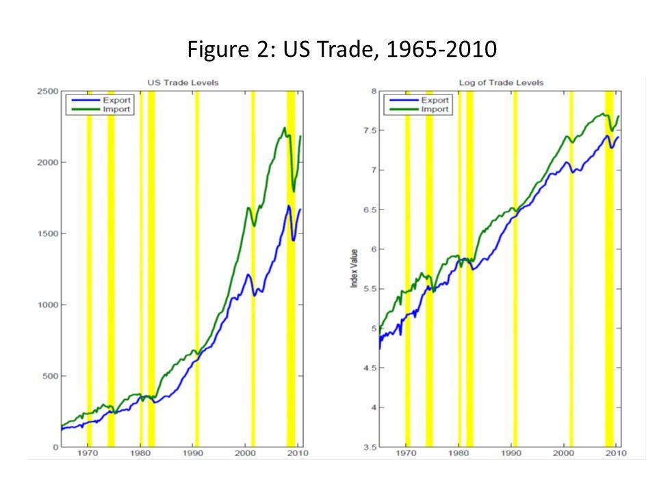 Figure 2: US Trade, 1965-2010