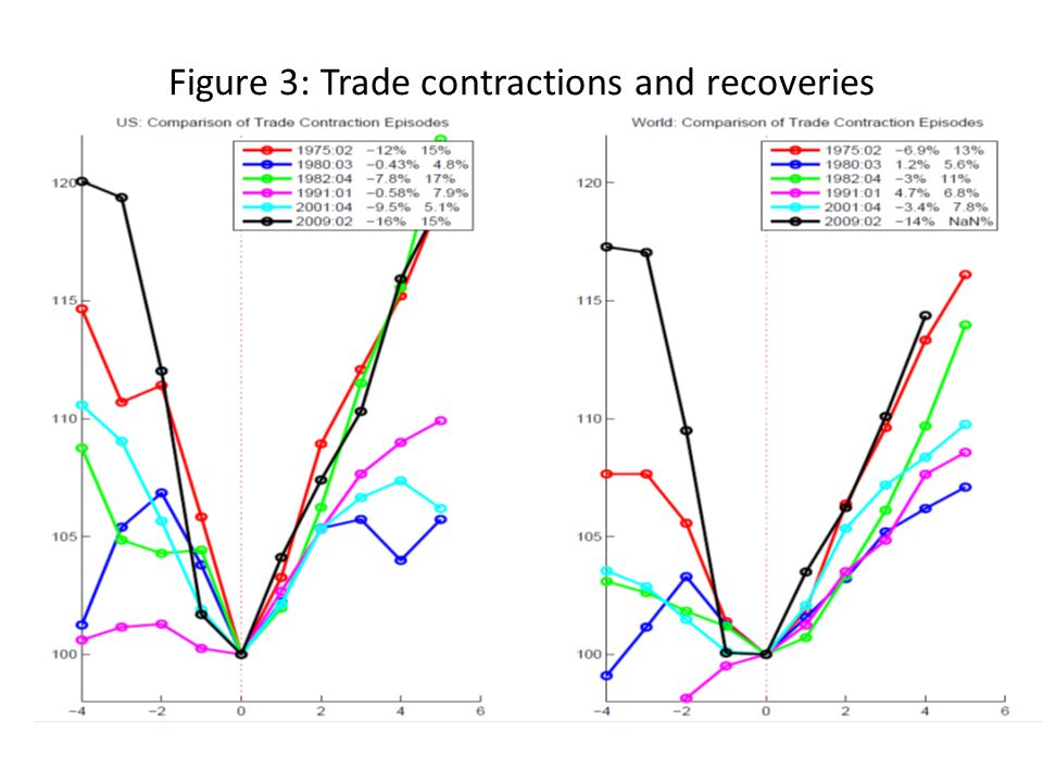 Figure 3: Trade contractions and recoveries