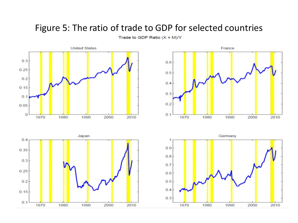 Figure 6: The change in real trade vs. the change in real GDP during the Great Trade Collapse