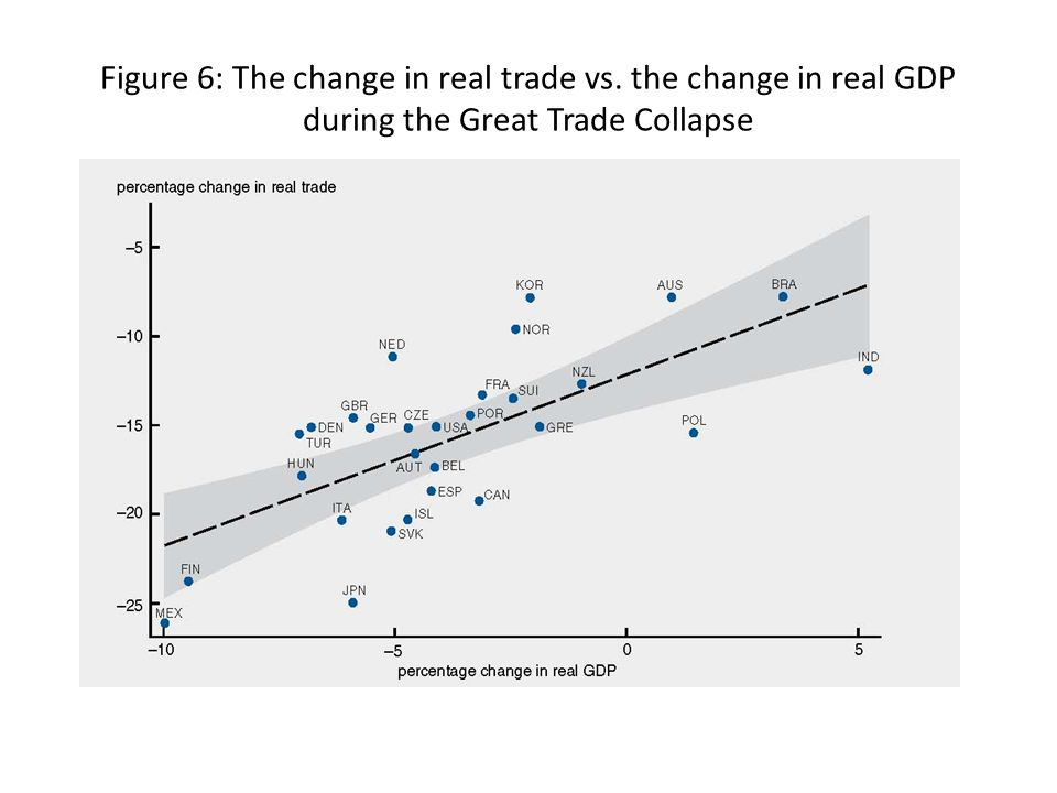 Levchenko, Lewis and Tesar (2009) Trade wedge analysis Changes in relative prices and aggregate demand explain only 60% of the decline in imports for the US CountryTrade wedge = log deviation US-40% Japan-60% Germany, France, Italy-25% Korea, Turkey, Czech Republic-20 to -30 %
