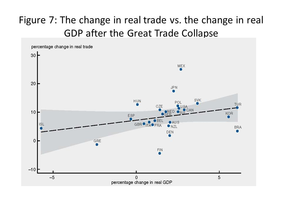 Figure 7: The change in real trade vs. the change in real GDP after the Great Trade Collapse