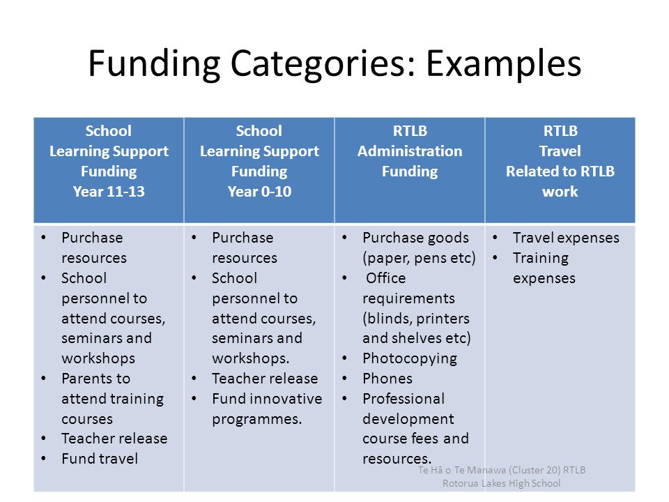 Funding Categories: Examples School Learning Support Funding Year 11-13 School Learning Support Funding Year 0-10 RTLB Administration Funding RTLB Travel Related to RTLB work Purchase resources School personnel to attend courses, seminars and workshops Parents to attend training courses Teacher release Fund travel Purchase resources School personnel to attend courses, seminars and workshops.