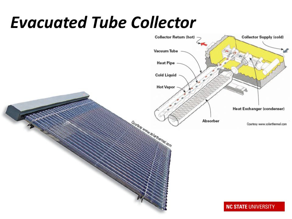 Evacuated Tube Collector