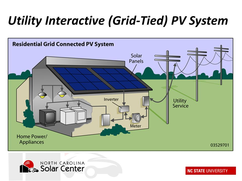 Utility Interactive (Grid-Tied) PV System