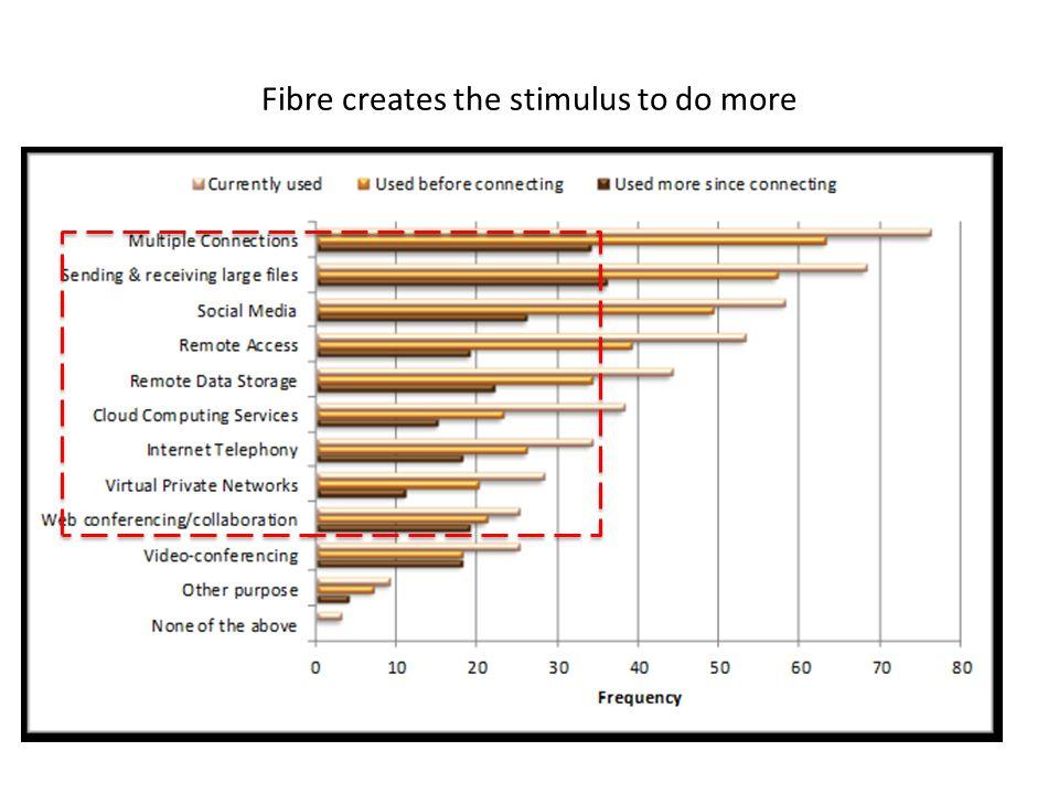 Fibre creates the stimulus to do more