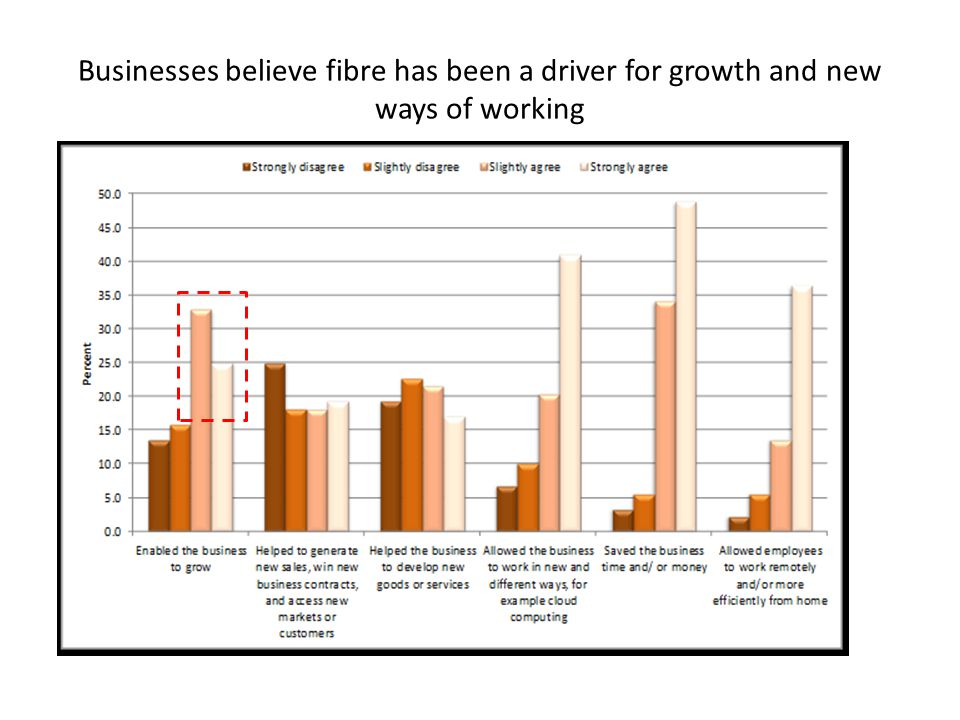 Businesses believe fibre has been a driver for growth and new ways of working
