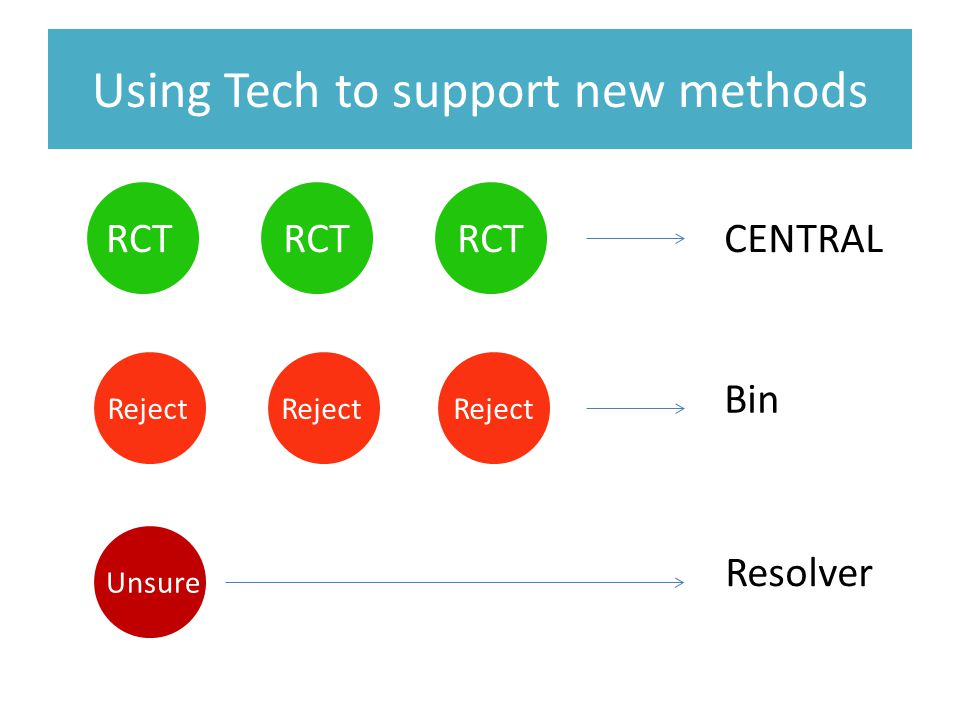 RCT Reject Unsure CENTRAL Bin Resolver Using Tech to support new methods