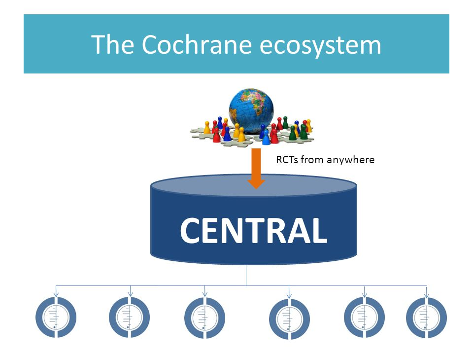 The Cochrane ecosystem CENTRAL RCTs from anywhere