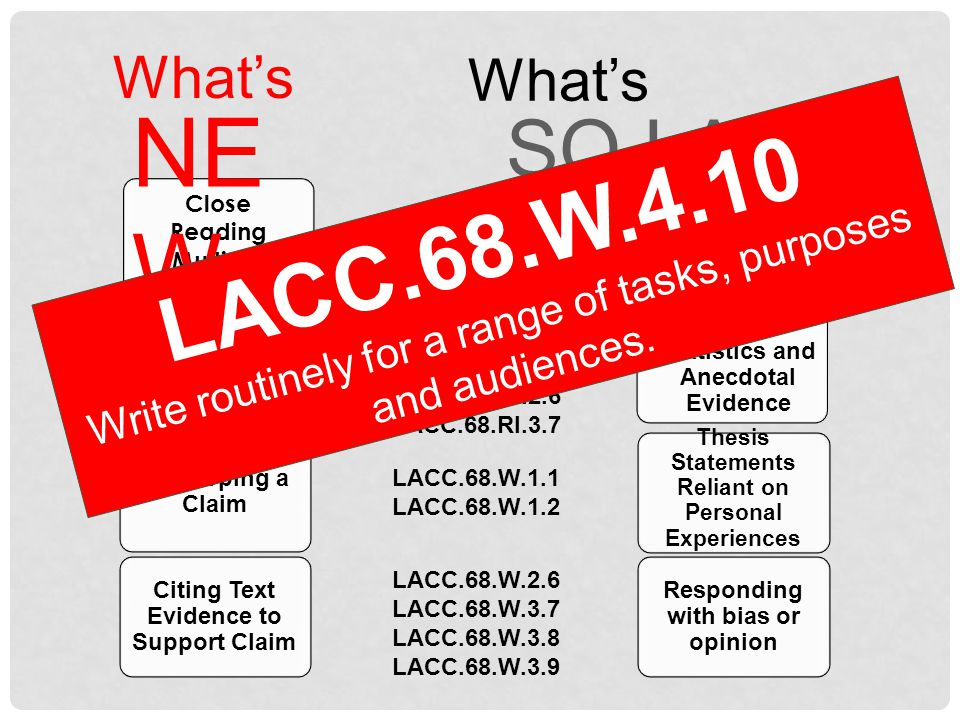 What's Responding with bias or opinion Citing Text Evidence to Support Claim Little or No Background Knowledge About Topic Close Reading Multiple Sources Developing a Claim Text Based Questions with DOKs Invented Statistics and Anecdotal Evidence NE W SO LAST SEASON LACC.68.RI.1.1 LACC.68.RI.1.2 LACC.68.RI.1.3 LACC.68.RI.2.5 LACC.68.RI.2.6 LACC.68.RI.3.7 LACC.68.W.2.6 LACC.68.W.3.7 LACC.68.W.3.8 LACC.68.W.3.9 LACC.68.W.1.1 LACC.68.W.1.2 LACC.68.W.4.10 Write routinely for a range of tasks, purposes and audiences.