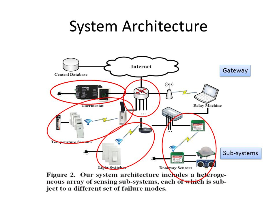 System Architecture Sub-systems Gateway