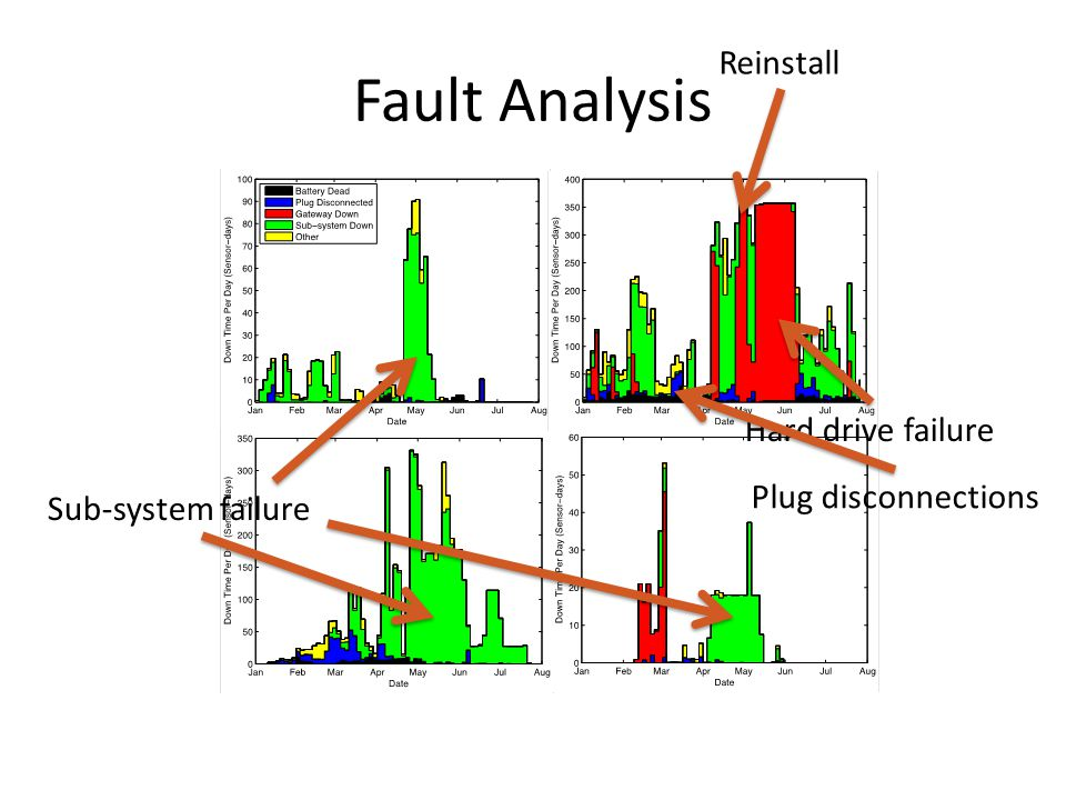 Fault Analysis 15 Reinstall Hard drive failure Sub-system failure Plug disconnections