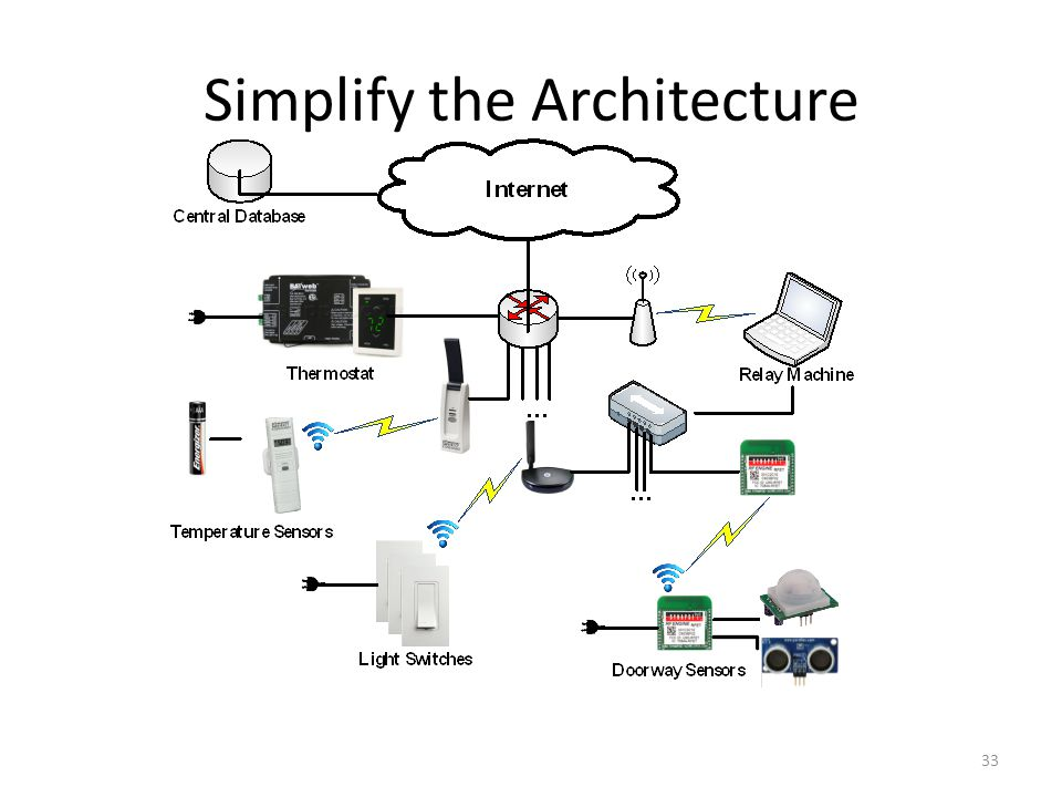 Simplify the Architecture 33