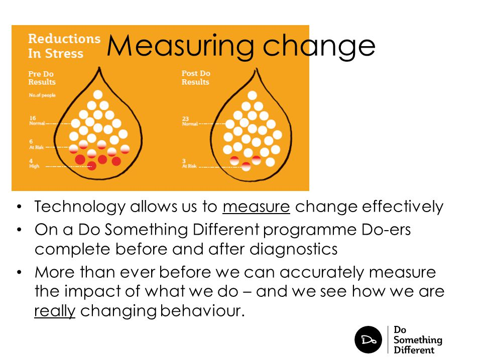 Measuring change Technology allows us to measure change effectively On a Do Something Different programme Do-ers complete before and after diagnostics