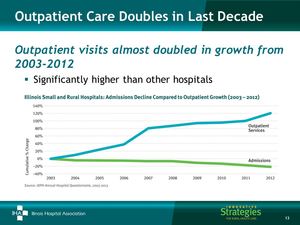 Outpatient visits almost doubled in growth from 2003-2012  Significantly higher than other hospitals 13 Outpatient Care Doubles in Last Decade