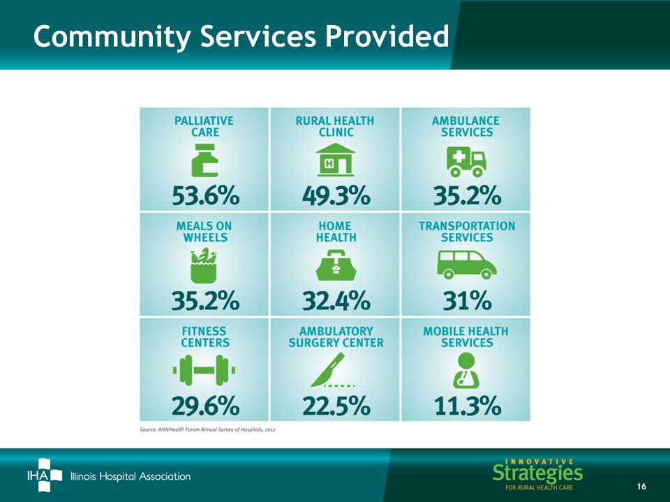 Community Services Provided 16