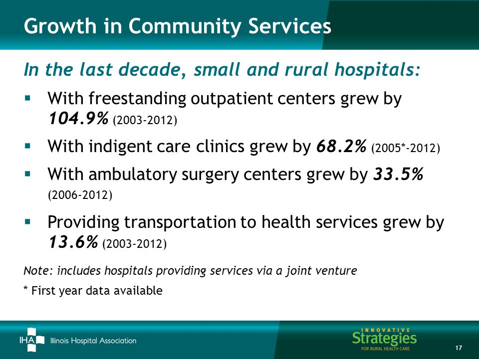 Growth in Community Services 17 In the last decade, small and rural hospitals:  With freestanding outpatient centers grew by 104.9% (2003-2012)  With indigent care clinics grew by 68.2% (2005*-2012)  With ambulatory surgery centers grew by 33.5% (2006-2012)  Providing transportation to health services grew by 13.6% (2003-2012) Note: includes hospitals providing services via a joint venture * First year data available