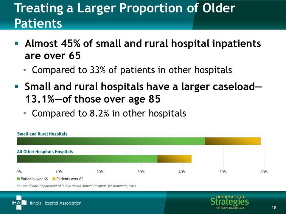 Treating a Larger Proportion of Older Patients  Almost 45% of small and rural hospital inpatients are over 65 Compared to 33% of patients in other hospitals  Small and rural hospitals have a larger caseload— 13.1%—of those over age 85 Compared to 8.2% in other hospitals 18