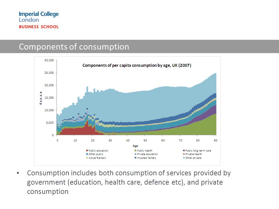 Components of consumption Consumption includes both consumption of services provided by government (education, health care, defence etc), and private
